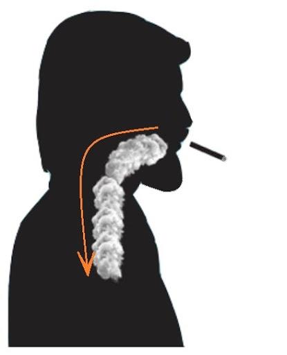 Inhalation directe